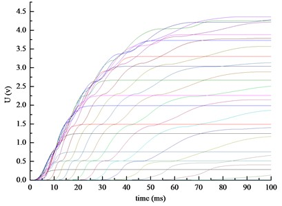 The graph of voltage with time  of each capacitor