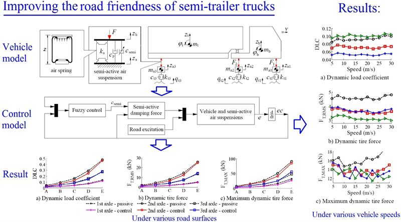 Control of the air suspension system of semi-trailer trucks to enhance the road friendliness