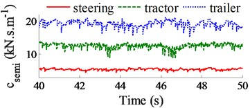Control results of csemi and dynamic force of tire at second axle