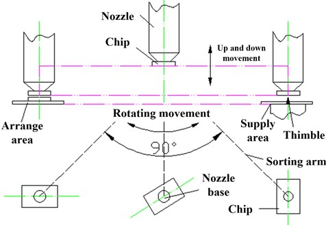 a) Motion process diagram, b) the sorting cycle of chips