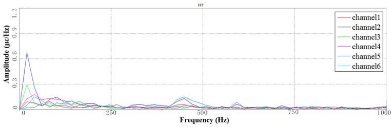 Segment PSD at 6 Hz speed: a) the 1st PSD, b) the 2nd PSD, c) the 3rd PSD