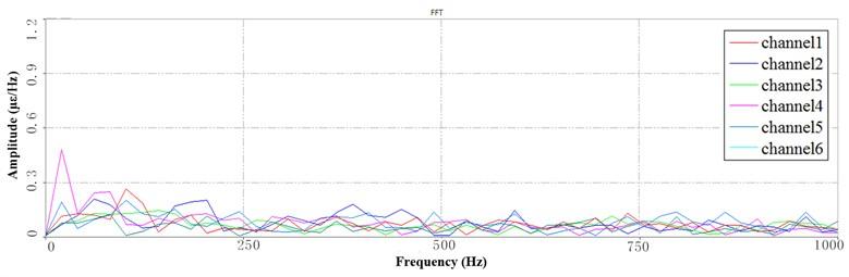 Segment PSD at LFB under 3 Hz speed: a) the 1st PSD, b) the 2nd PSD, c) the 3rd PSD