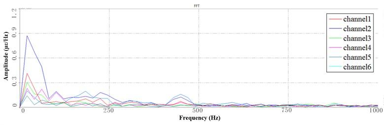 Segment PSD at LFB under 6 Hz speed: a) the 1st PSD, b) the 2nd PSD, c) the 3rd PSD