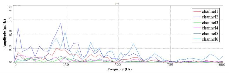 Segment PSD at LFB under 10 Hz speed: a) the 1st PSD, b) the 2nd PSD, c) the 3rd PSD