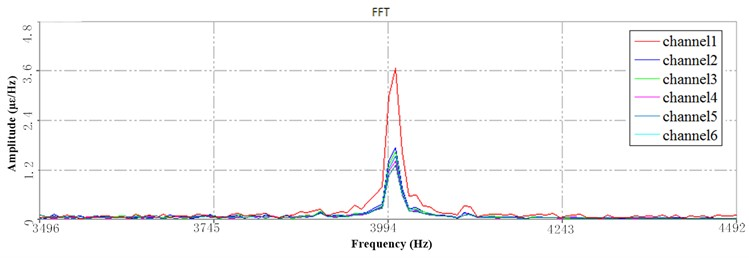 PSD at HFB under 3 Hz speed: a) the 1st PSD, b) the 2nd PSD, c) the 3rd PSD