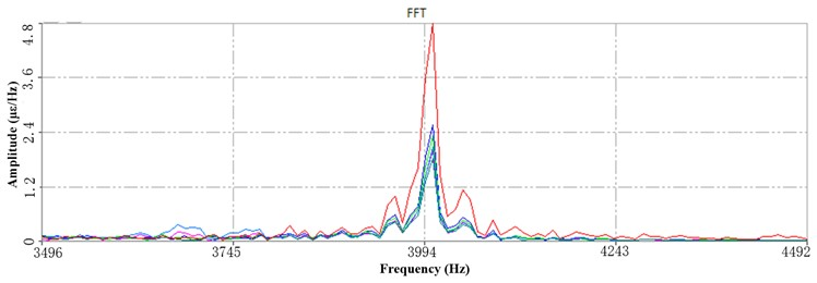 a) The 1st PSD at HFB under 6 Hz speed, b) the 3rd PSD at HFB  under 6 Hz speed, c) The 3rd PSD at HFB under 10 Hz speed