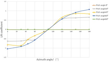 The variation of wind coefficient with the pitch angle and azimuth angle