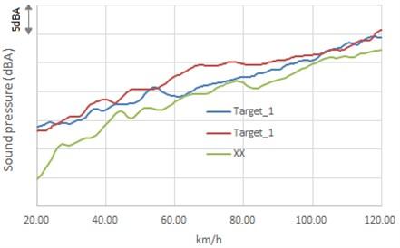 Sound pressure in whole open throttle condition
