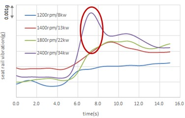 Seat rail vibration of  different operation points
