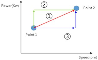 Different transition mode of operating points