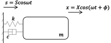 Standard one-degree-of-freedom system under harmonic motion of support
