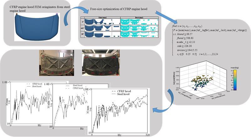 Multi-objective optimization of CFRP engine hood considering dynamic performance based on surrogate model