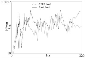 Dynamic stiffness curves of two engine hoods
