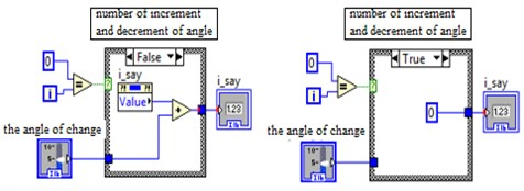 Definition of angle increment and decrement values within the for loop
