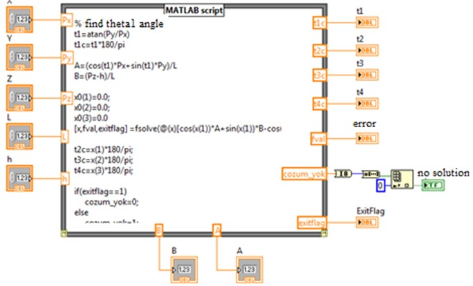"The LabVIEW code for ""inversekinematic.vi"" making use of MATLAB"