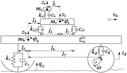 The nonlinear dynamic model of the vibratory roller