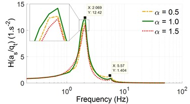 The acceleration-frequency responses without the excitation of the vibrator drum