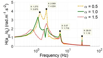 The acceleration-frequency responses with an excitation of the vibrator drum, 28 Hz