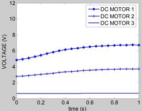 Voltage of DC motors