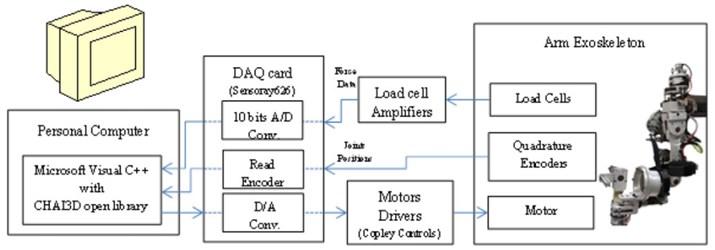 Architecture of AIT upper limb exoskeleton [3]