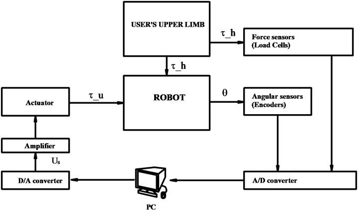 Control blocks diagram of upper limb exoskeleton