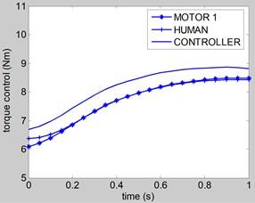 Control torque u1
