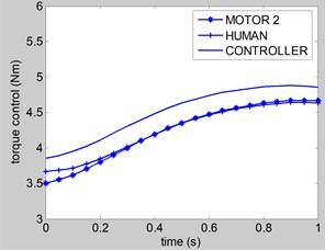 Control torque u2