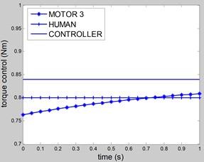 Control torque u3