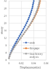 Comparison of story displacement and dynamic response factor obtained  by using three methods for MDOF structure: a) tall building used as an example;  b) displacement response; c) wind vibration coefficient