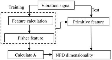Dimension reduction flowchart of rotor system fault data set