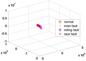 KPCA dimensionality reduction scatter plot