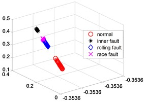 NPP dimensionality reduction scatter plot