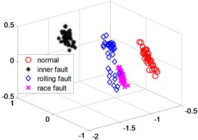 LLD dimensionality reduction scatter plot