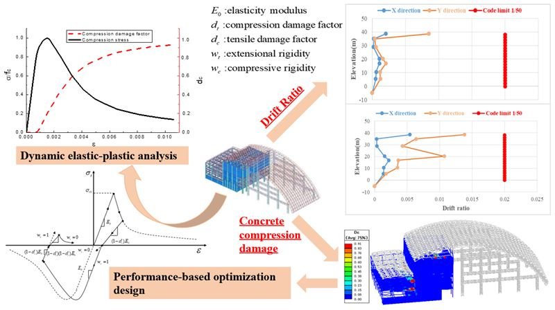 Optimal design of a large-span spatial structure based on dynamic elastic-plastic analysis