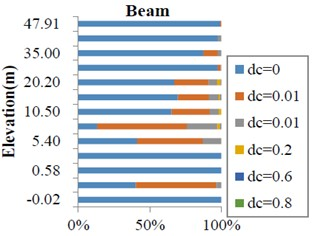 Deformation and beam-column damage statistics (After optimizing the design)