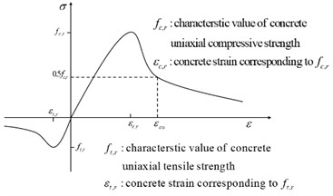 a) Concrete uniaxial stress-strain curve, b) concrete stiffness recovery diagram