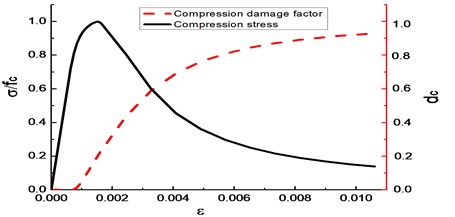 Correspondence diagram of concrete bearing capacity and compressive damage factor