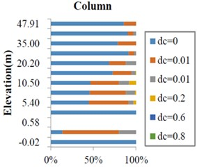 Deformation and beam-column damage statistics (When dc = 0.01, dt is not equal at this time)