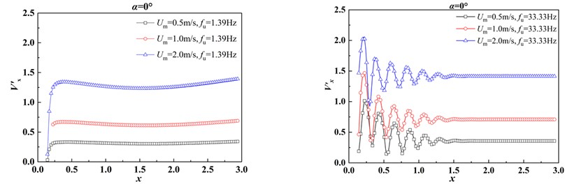 The distribution of fluctuating velocity in the x-direction