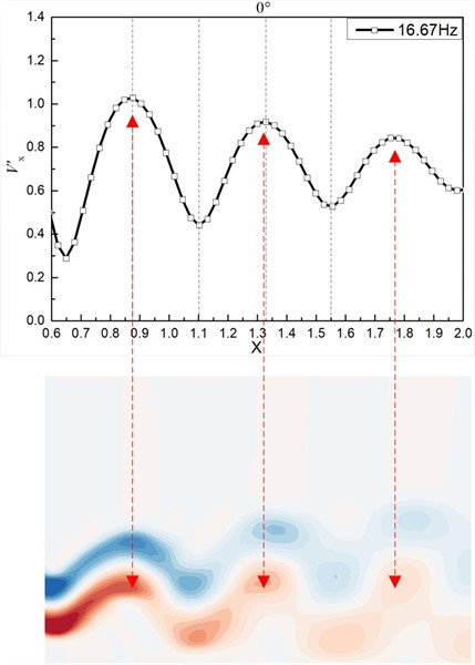 Relationship between wake vortex spacing and fluctuating velocity