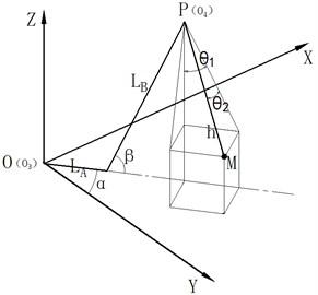 Mathematical model of the crane