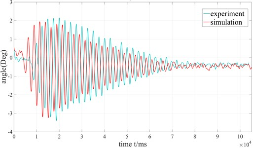 Comparison of the pendulation of the payload's experiment and simulation