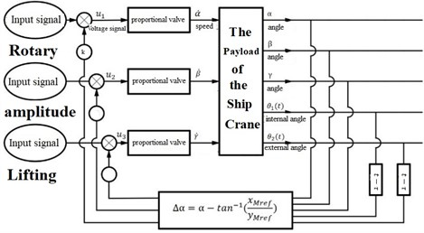 Anti-sway control principle for the payload of the ship crane