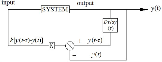 Time delayed feedback control schematic diagram