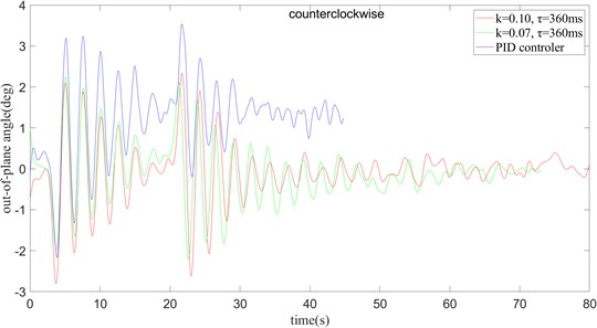 PID control and time delay feedback control under the rotation operation  are used to compare the anti-swing effect