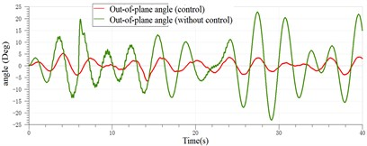 Sway control effect of the payload with the rolling of 5 (Deg)