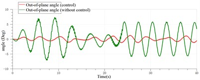 Sway control effect of the payload with the pitching of 2(Deg)