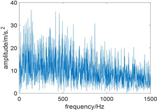 Experimental bearing vibration signal:  a) time domain waveform; b) squared envelope spectrum of a)