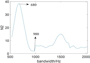 The curve of the relationship  between N2 and bandwidth