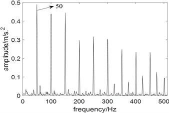 Results of fast kurtogram: a) the paving of fast kurtogram;  b) the squared envelope spectrum of the signal filtered by fast kurtogram